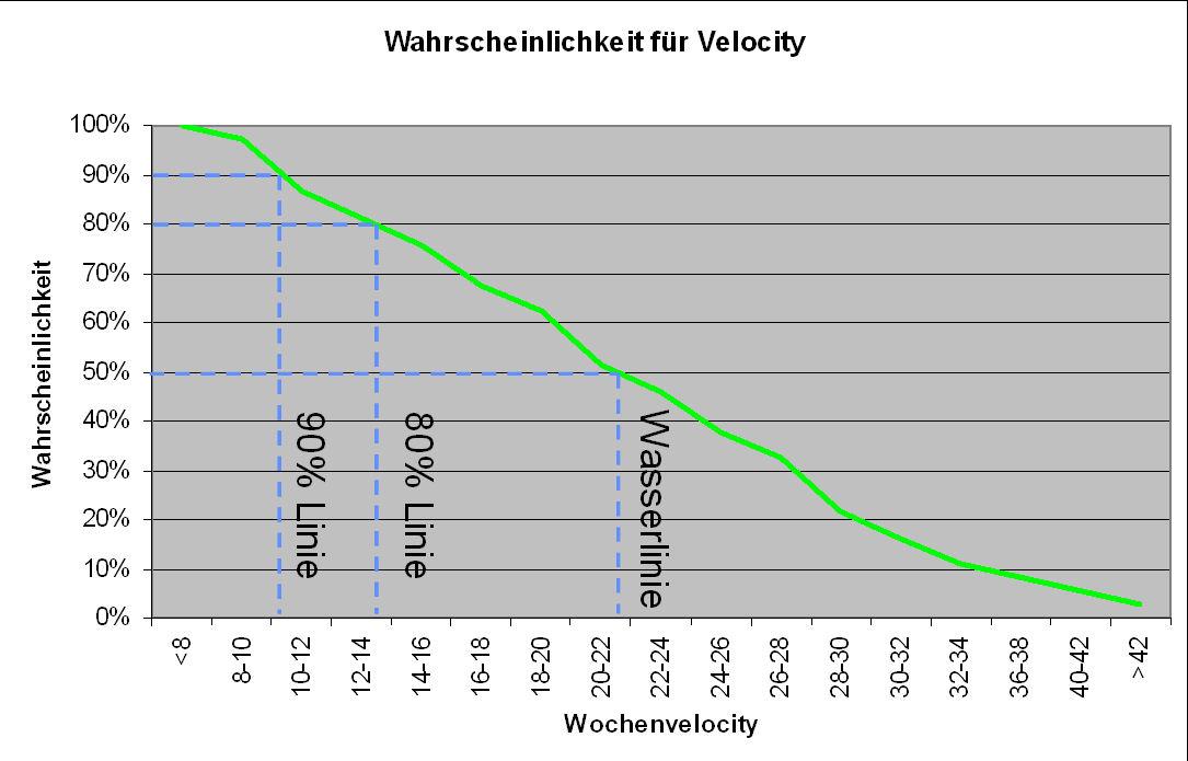 Verteilung der Velocity
